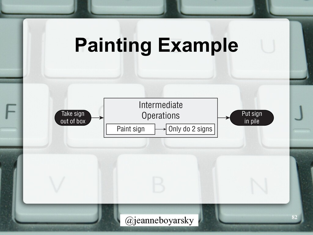 @jeanneboyarsky Painting Example 82 Take sign o...