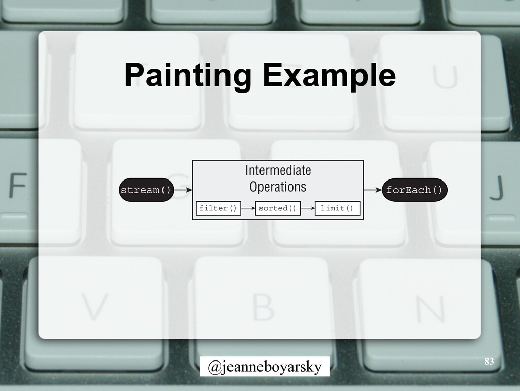 @jeanneboyarsky Painting Example 83 stream() fo...