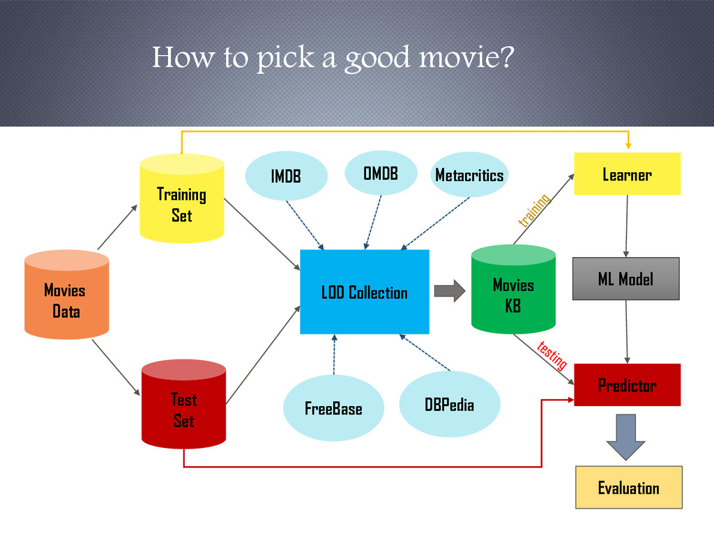 Movies Data Training Set Test Set FreeBase DBPe...