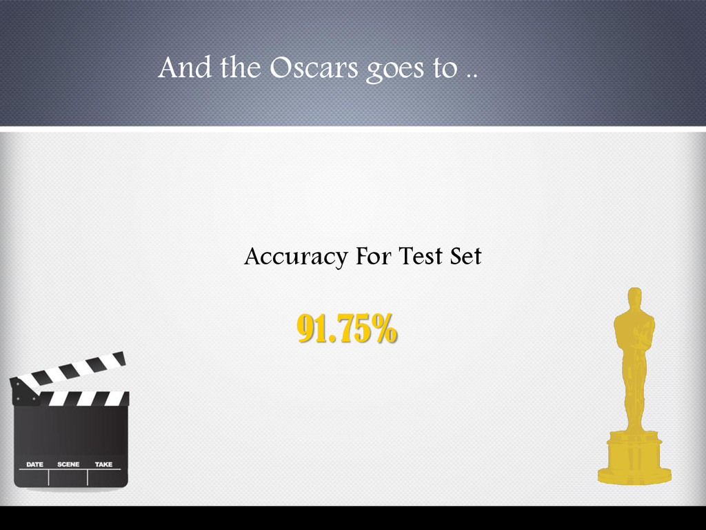 Accuracy For Test Set 91.75% And the Oscars goe...