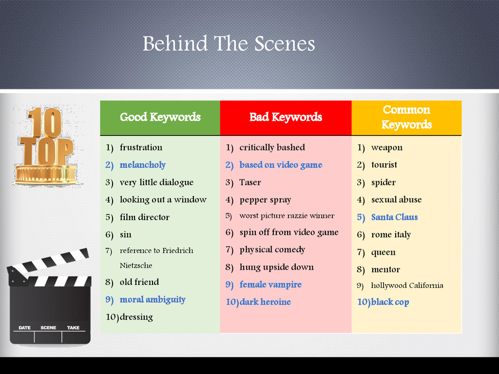 Behind The Scenes Good Keywords Bad Keywords Co...