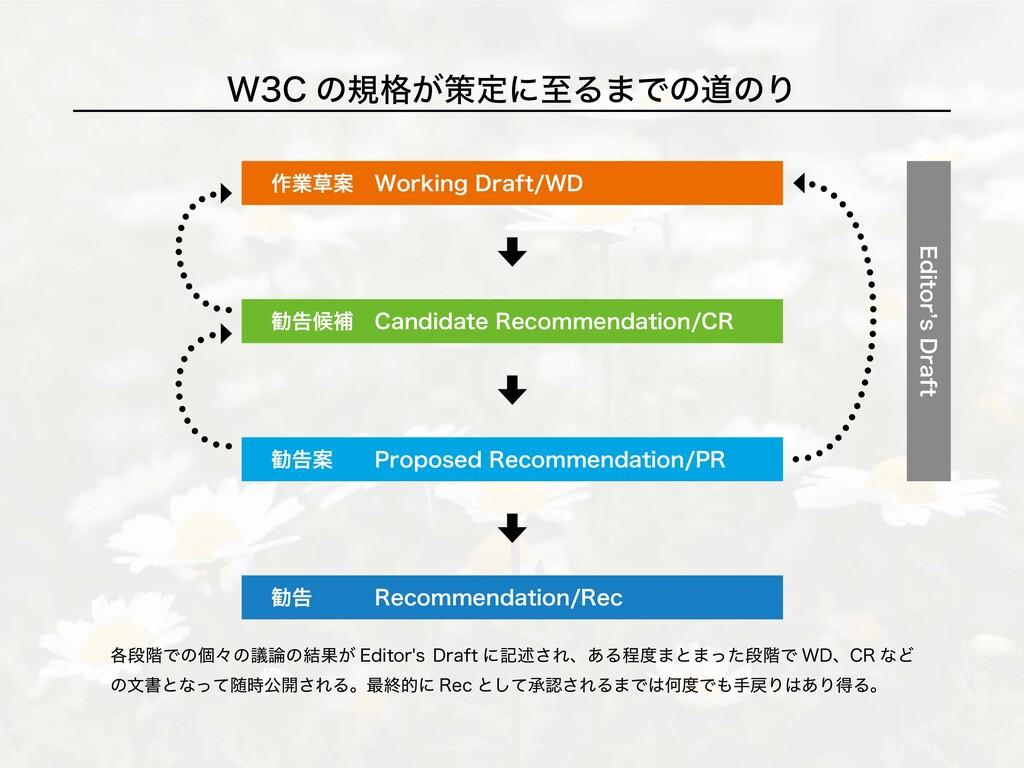 W3C の規格が策定に至るまでの道のり Editor's Draft 作業草案 Working...