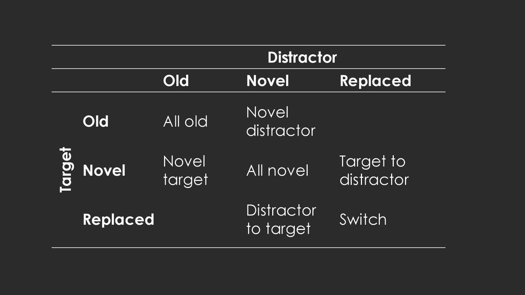 Distractor Old Novel Replaced Target Old All ol...