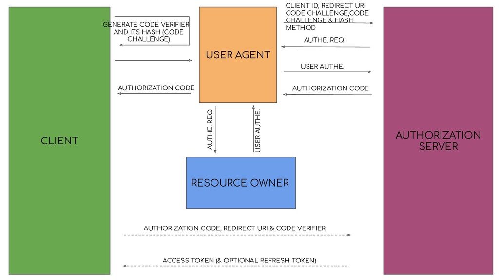 CLIENT RESOURCE OWNER AUTHORIZATION SERVER USER...