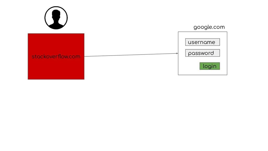 stackoverflow.com username password login google...