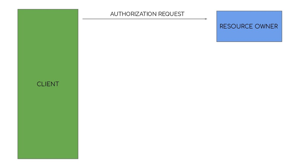 CLIENT RESOURCE OWNER AUTHORIZATION REQUEST