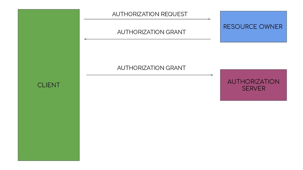 CLIENT RESOURCE OWNER AUTHORIZATION SERVER AUTH...