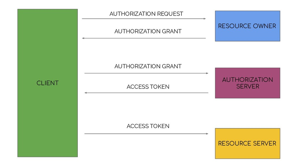 CLIENT RESOURCE OWNER AUTHORIZATION SERVER RESO...