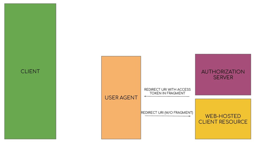 CLIENT AUTHORIZATION SERVER USER AGENT REDIRECT...