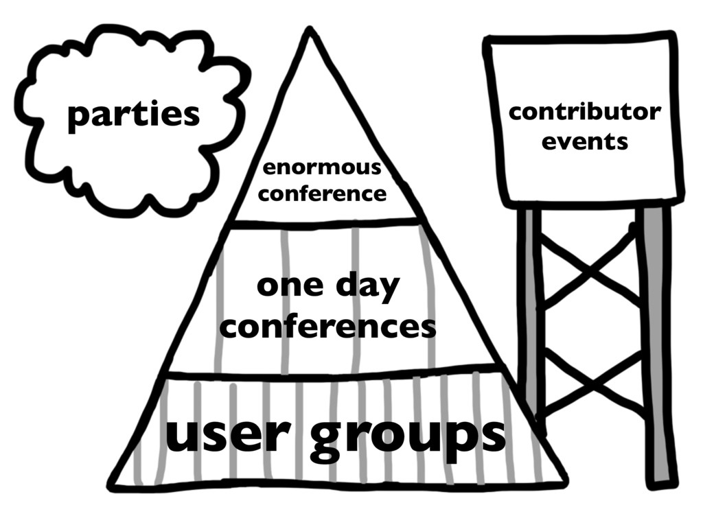 one day conferences parties user groups enormou...