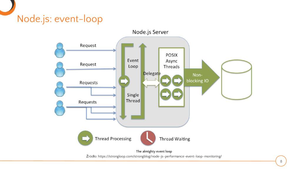 Node.js: event-loop 8 The almighty event loop Ź...
