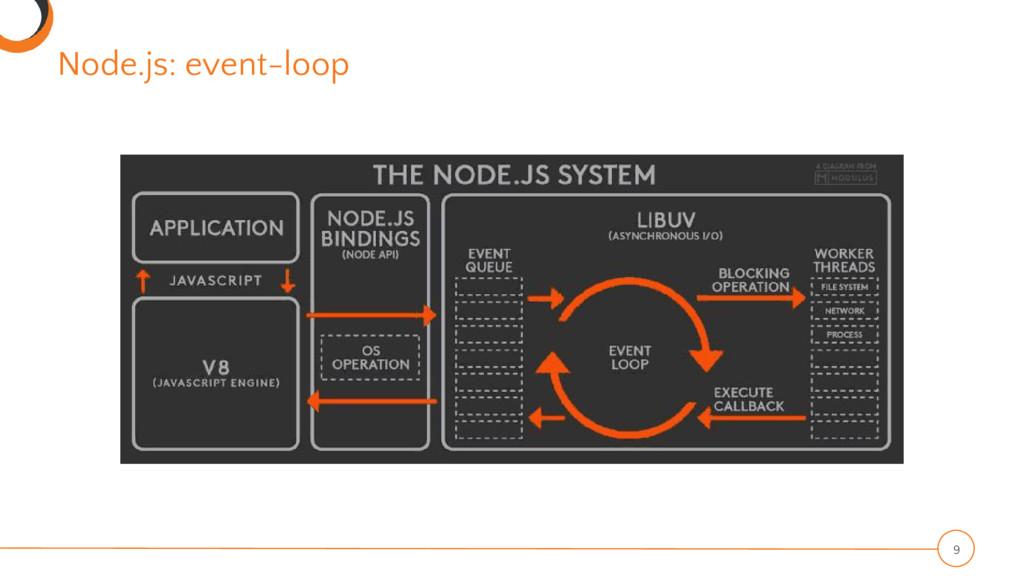 Node.js: event-loop 9