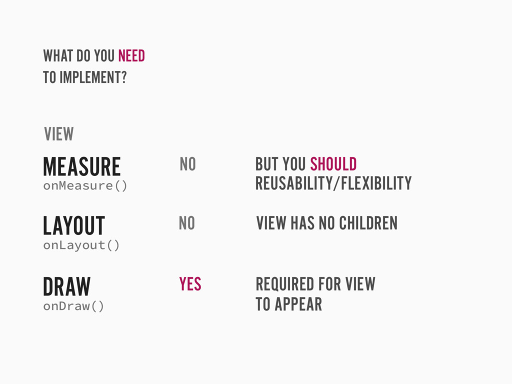 WHAT DO YOU NEED TO IMPLEMENT? VIEW MEASURE LAY...