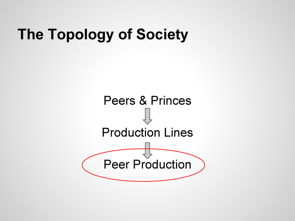 The Topology of Society Peers & Princes Product...