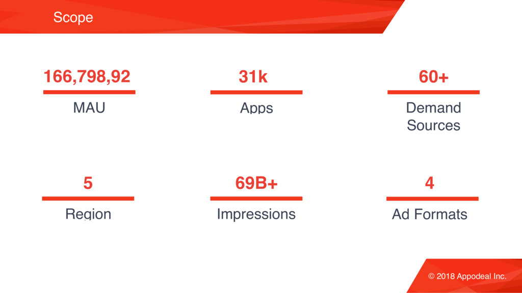 Scope © 2018 Appodeal Inc. 31k Apps 60+ Demand ...