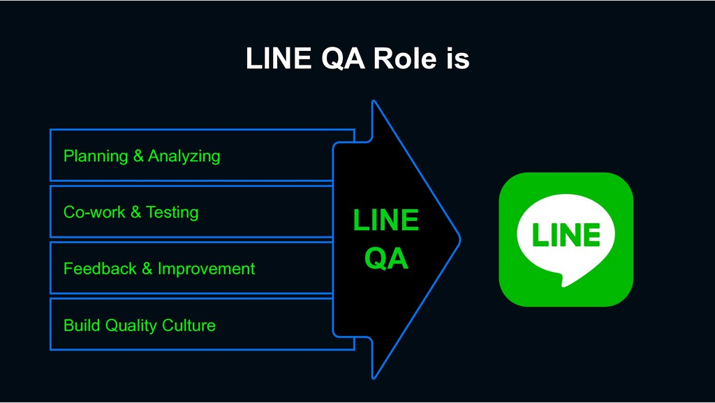 LINE QA Role is Build Quality Culture Feedback ...