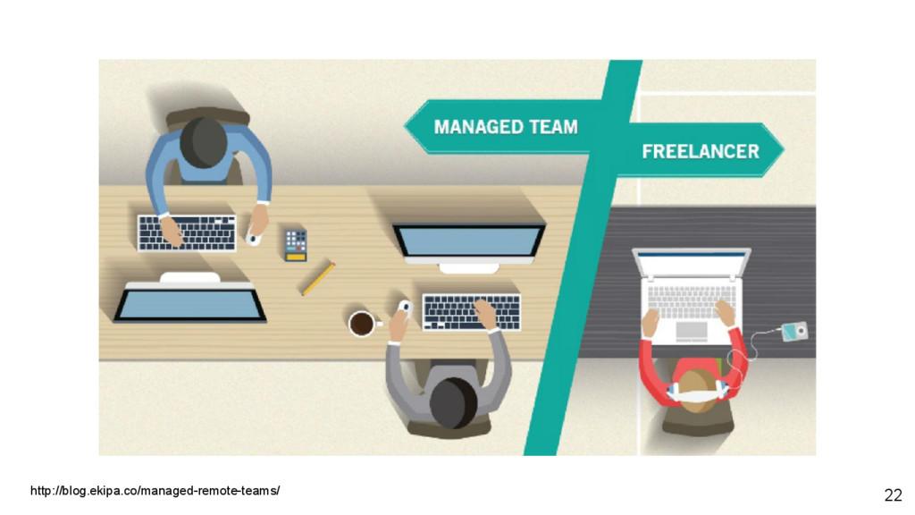 22 http://blog.ekipa.co/managed-remote-teams/
