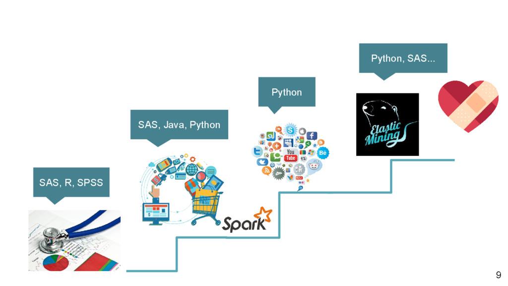 SAS, R, SPSS SAS, Java, Python Python Python, S...
