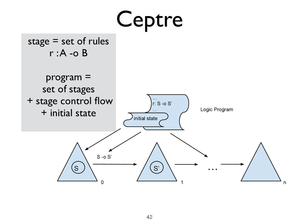 Ceptre 42 stage = set of rules	 