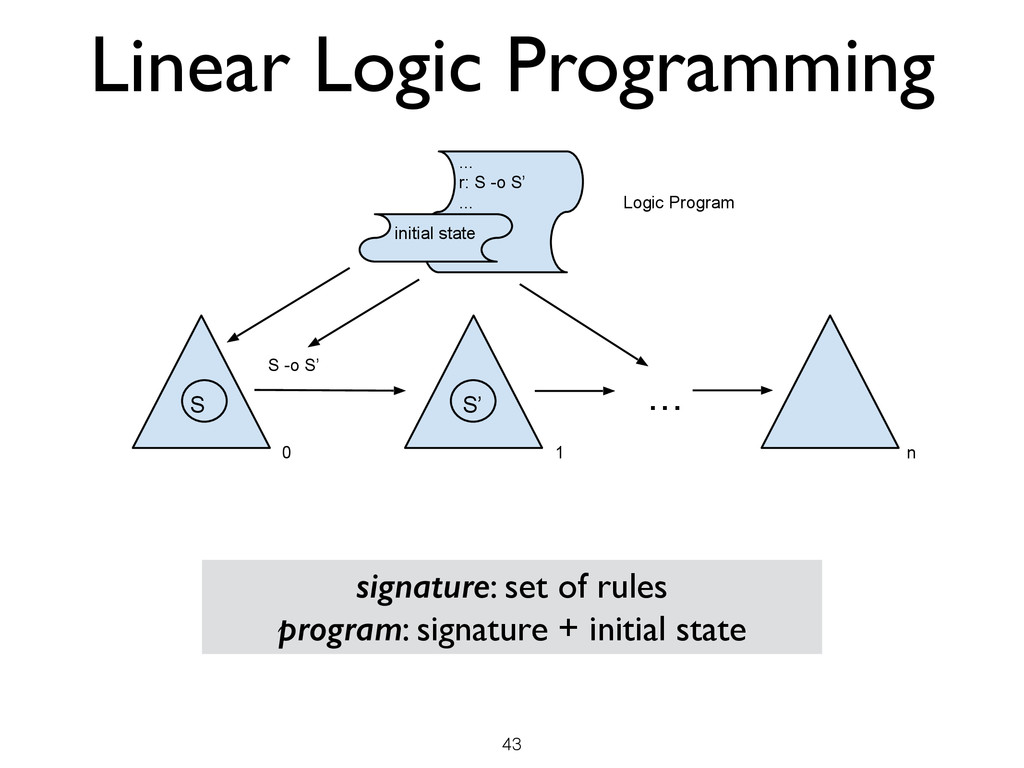 Linear Logic Programming 43 signature: set of r...