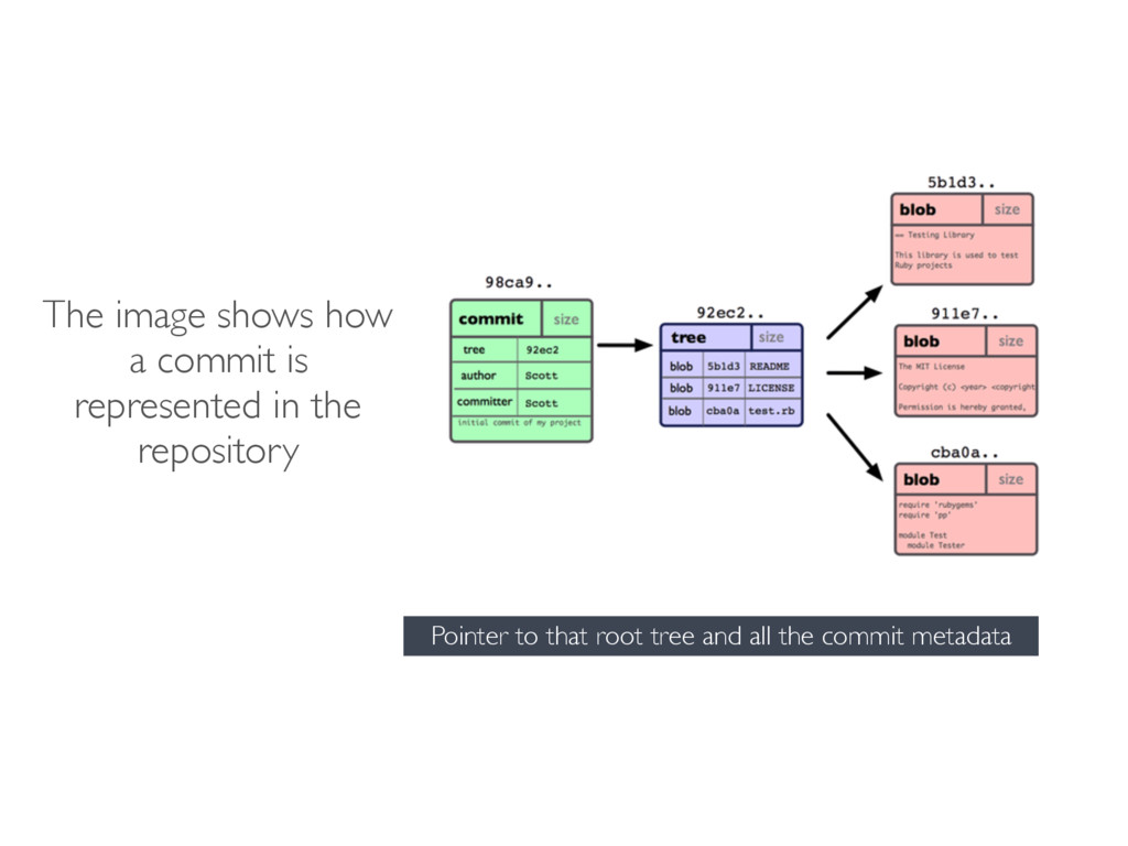 The image shows how a commit is represented in ...