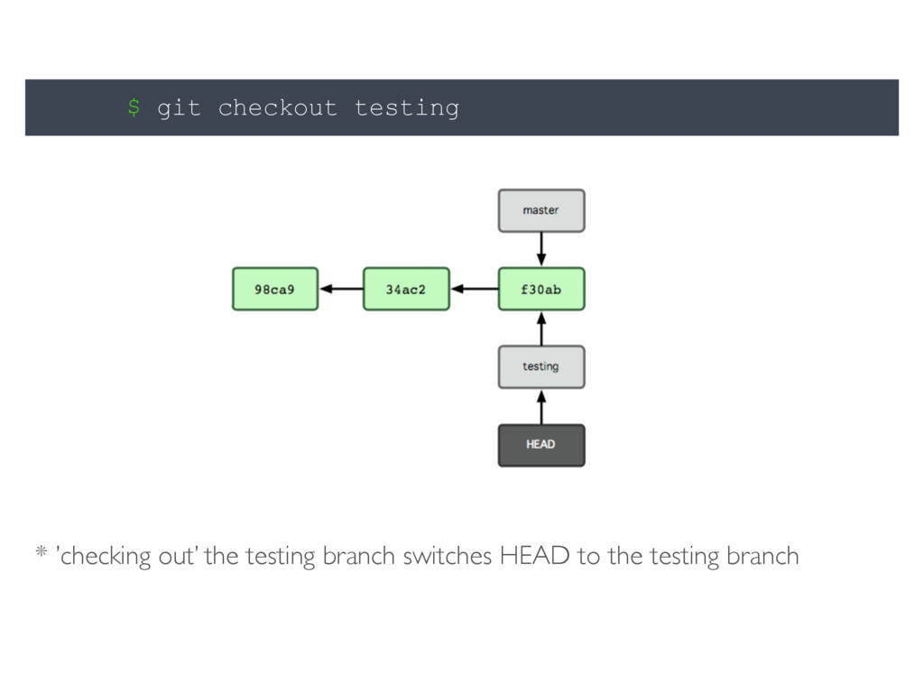 $ git checkout testing * 'checking out' the tes...
