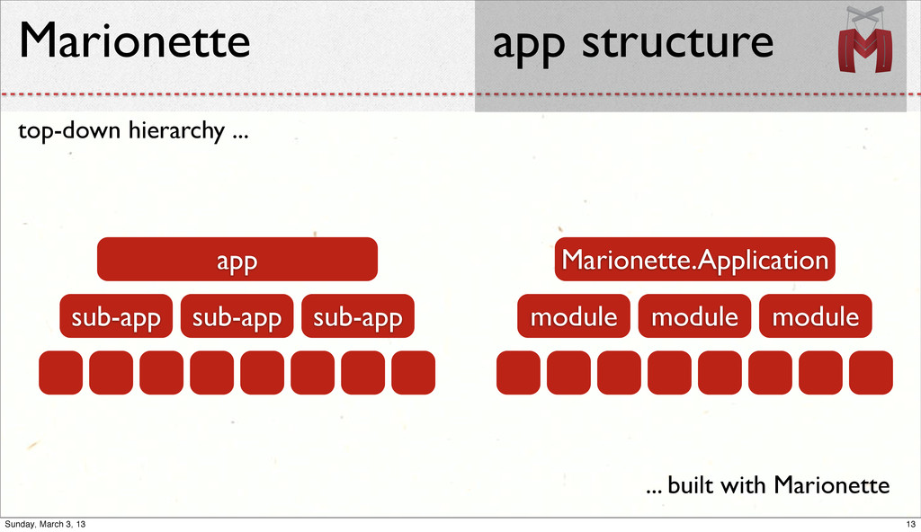 top-down hierarchy ... Marionette app structure...