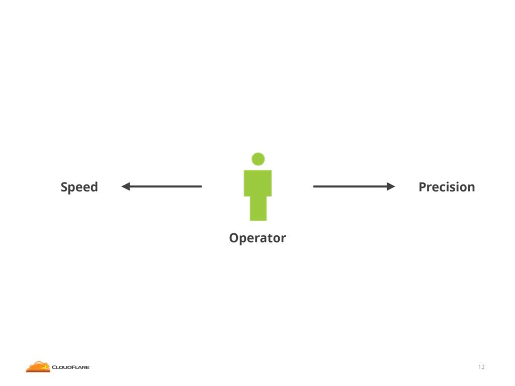 12 Operator Precision Speed