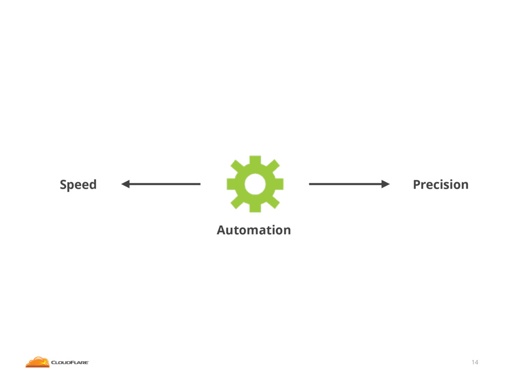14 Automation Precision Speed