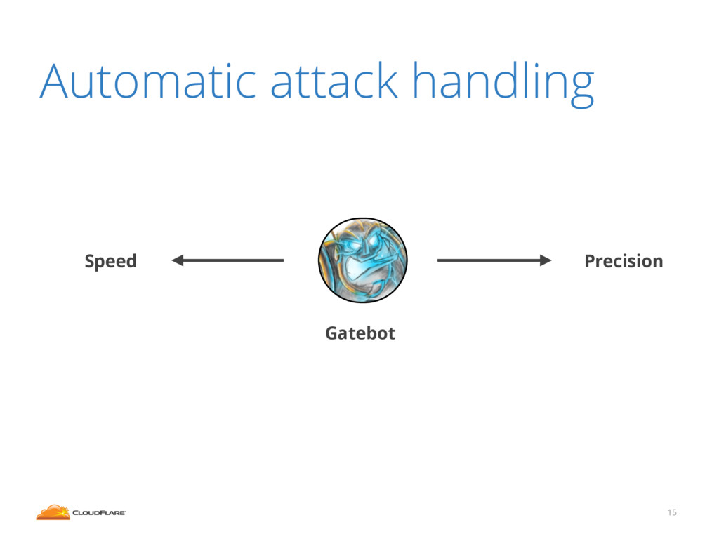 15 Gatebot Precision Speed Automatic attack han...