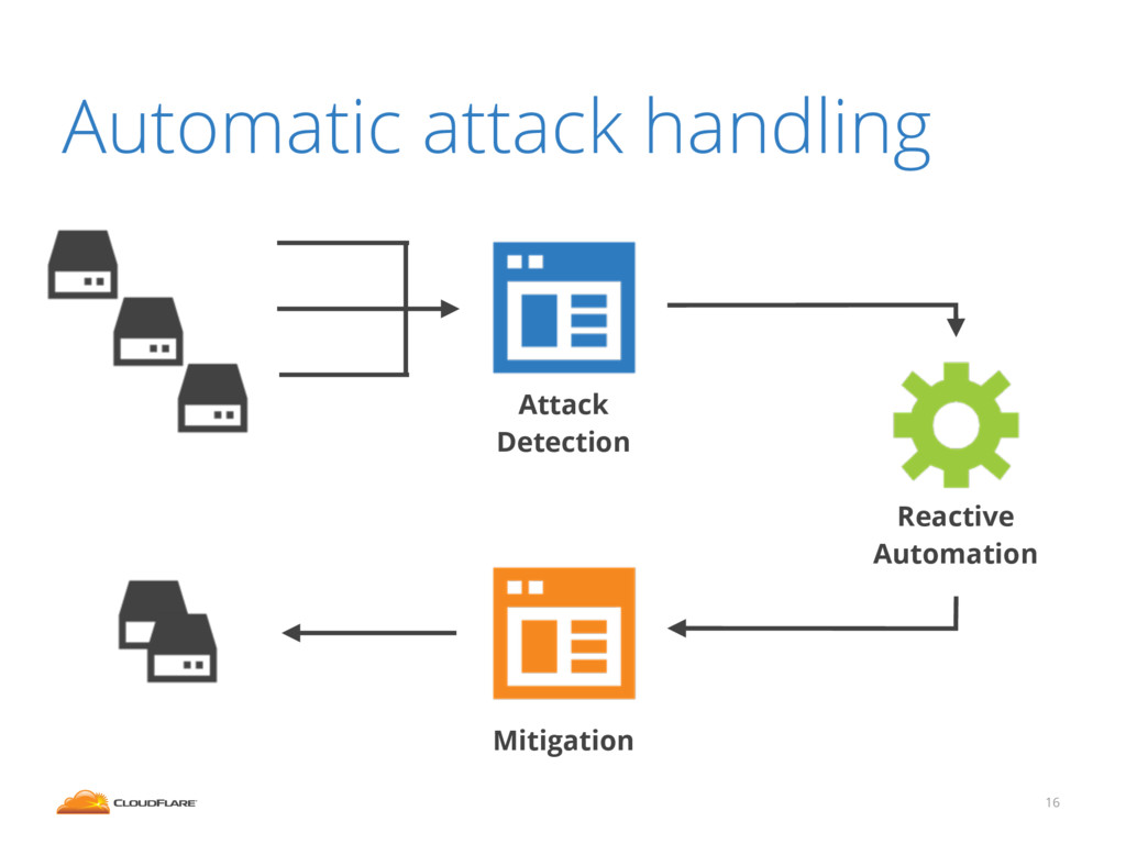 Attack Detection Automatic attack handling 16 M...