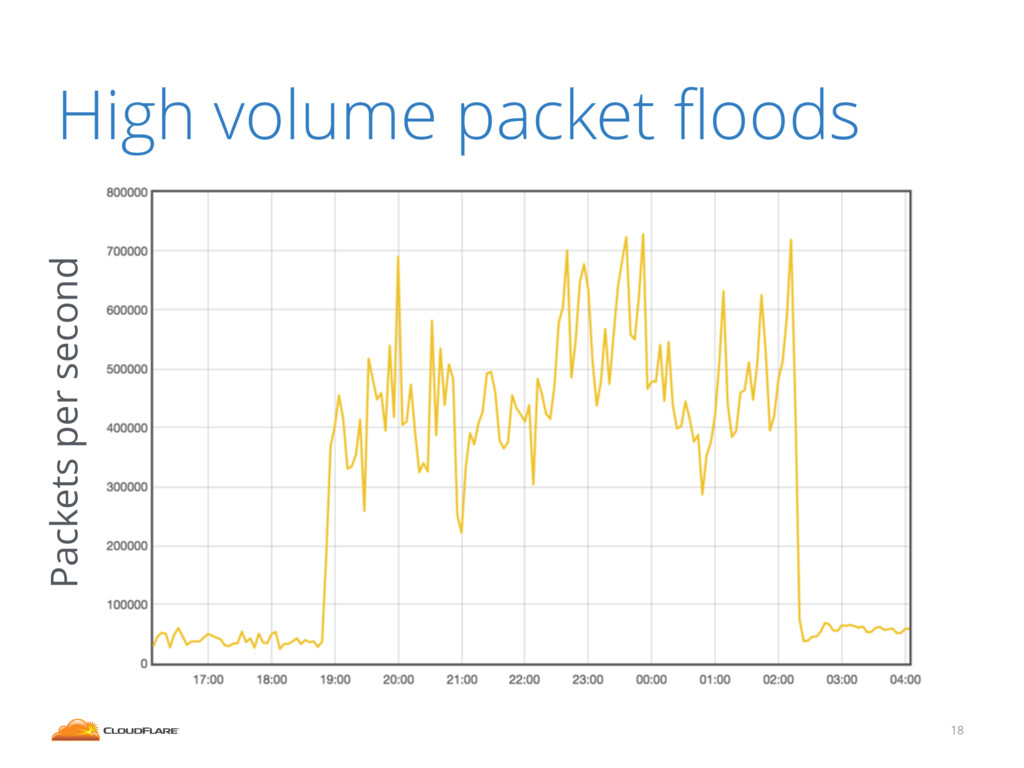 High volume packet floods 18 Packets per second
