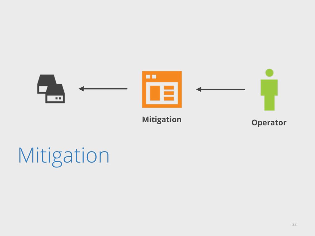 Mitigation 22 Mitigation Operator