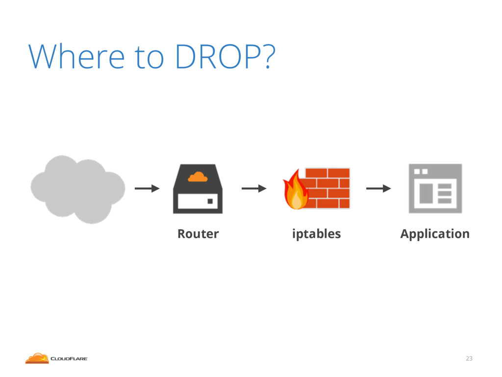 Where to DROP? 23 Application iptables Router
