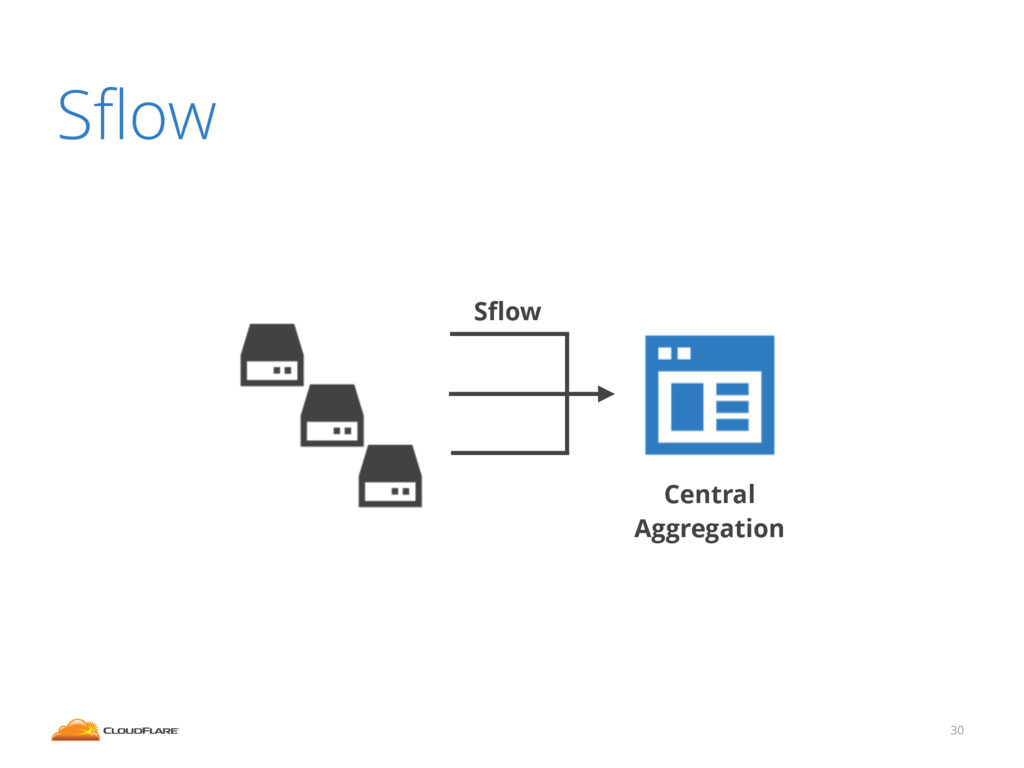 Sflow 30 Sflow Central Aggregation