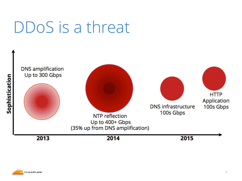 DDoS is a threat 4