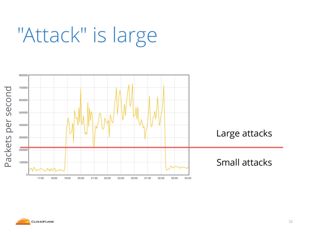 """Attack"" is large 32 Large attacks Small attack..."