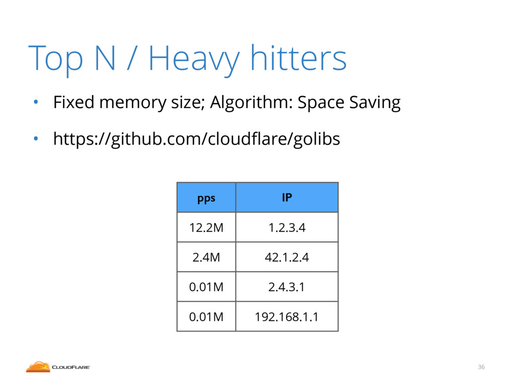 Top N / Heavy hitters • Fixed memory size; Algo...