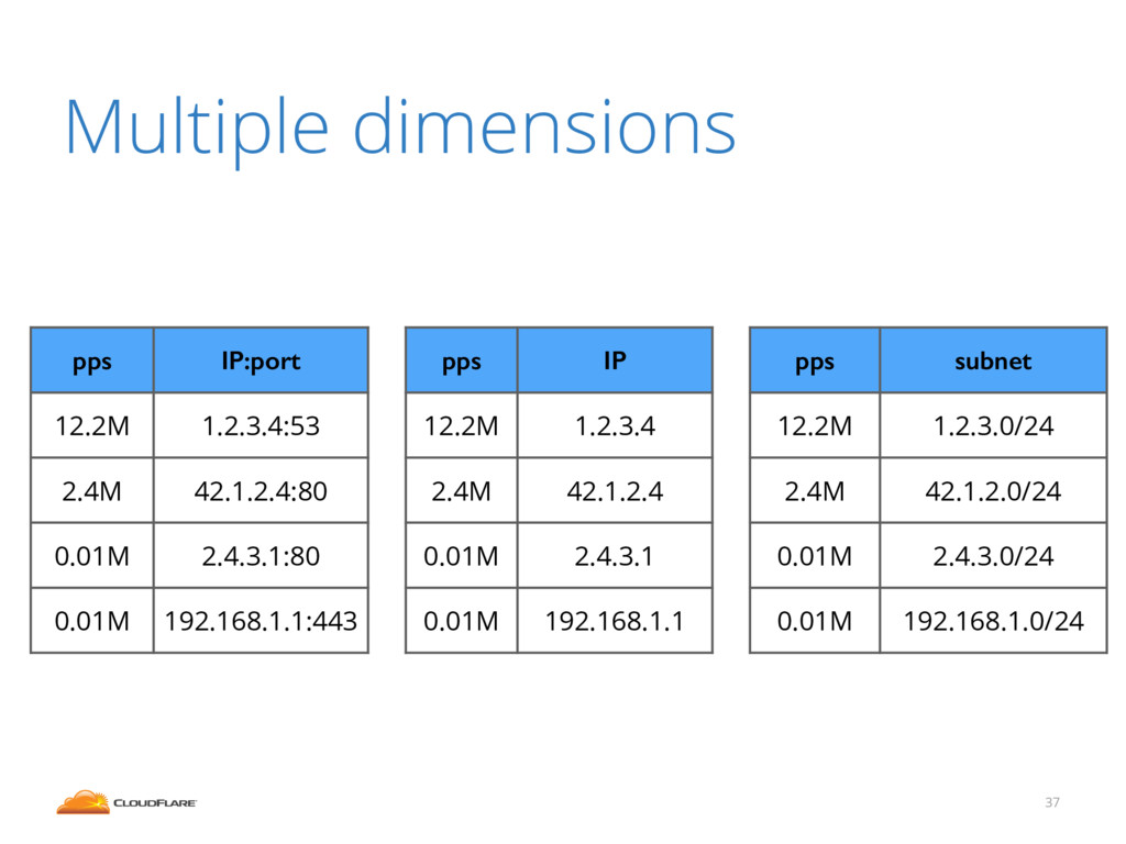 Multiple dimensions 37 pps IP:port 12.2M 1.2.3....