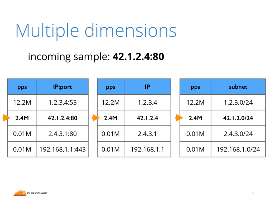 Multiple dimensions 38 pps IP:port 12.2M 1.2.3....