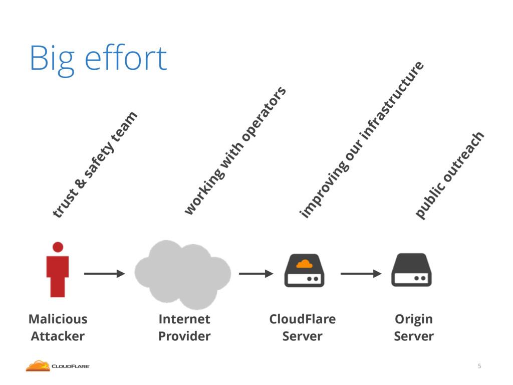 5 Malicious Attacker Internet Provider Origin S...
