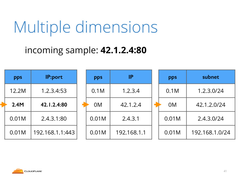 Multiple dimensions 41 pps IP:port 12.2M 1.2.3....