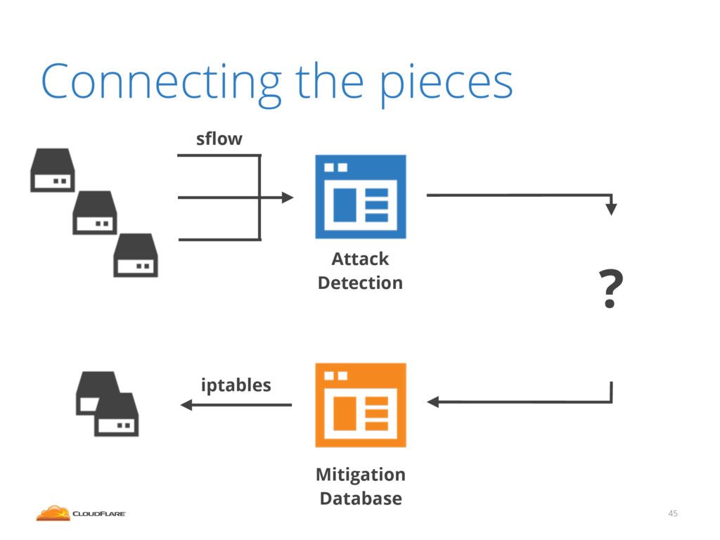 Connecting the pieces 45 sflow iptables Attack D...