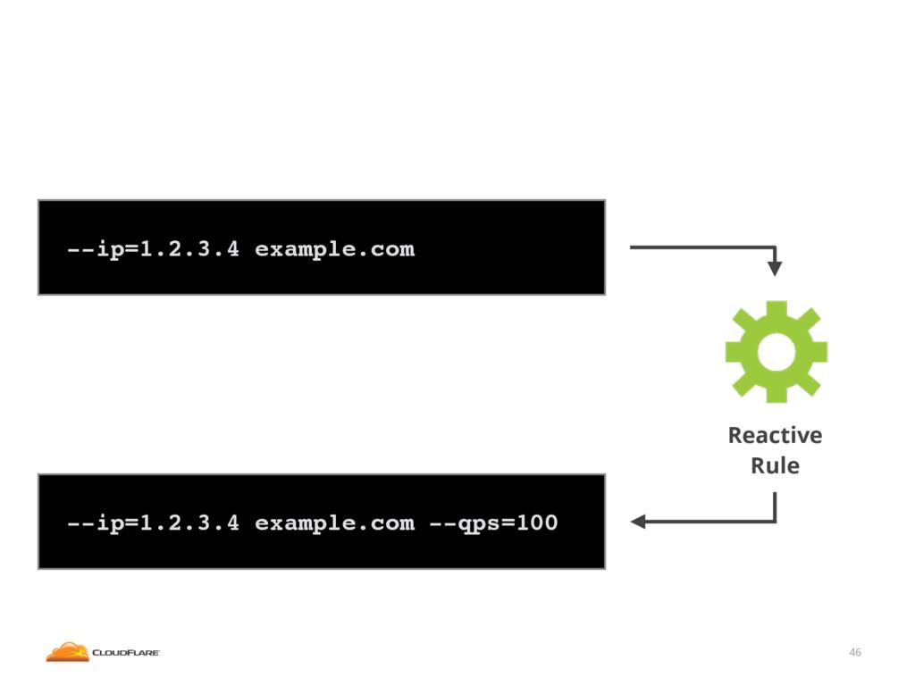 46 ! --ip=1.2.3.4 example.com! ! --ip=1.2.3.4 e...