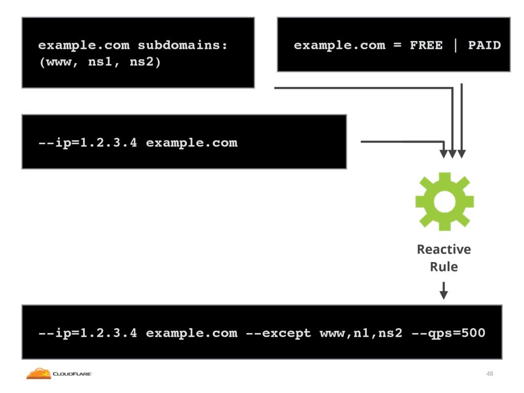 48 ! --ip=1.2.3.4 example.com --except www,n1,n...