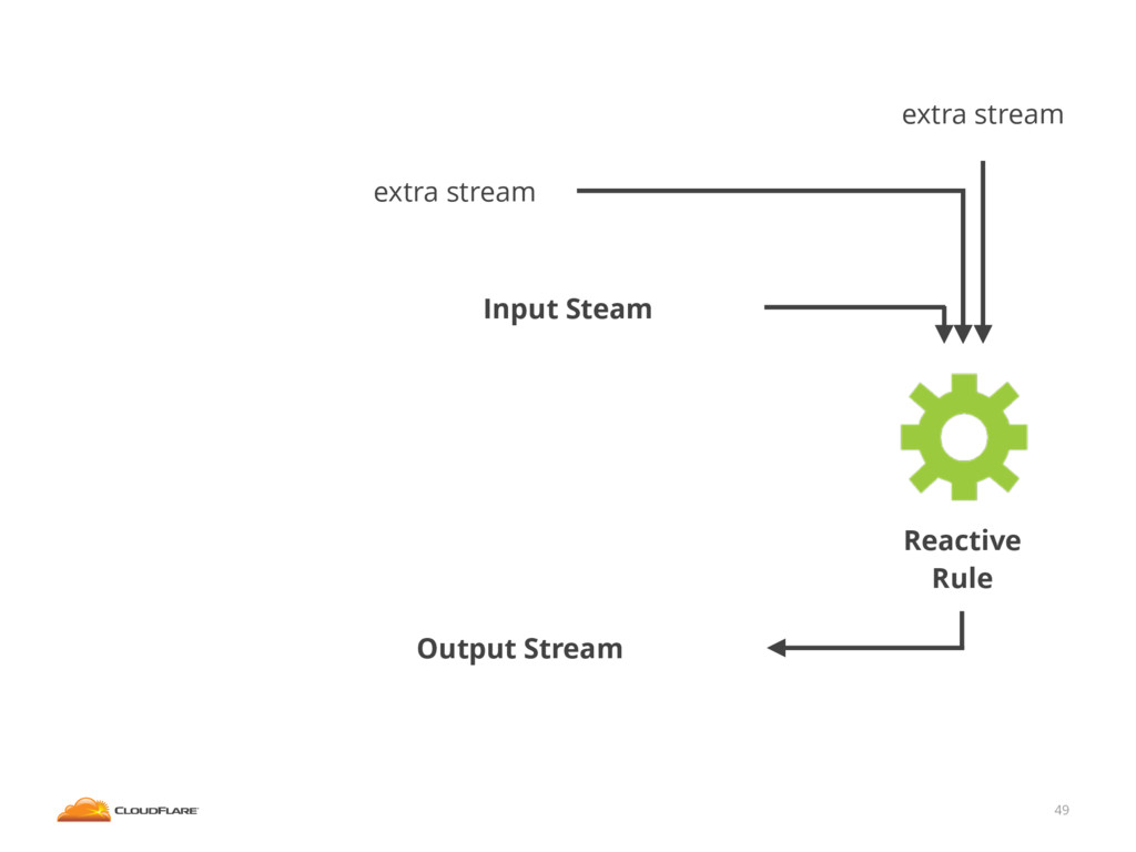 49 Input Steam extra stream extra stream Output...