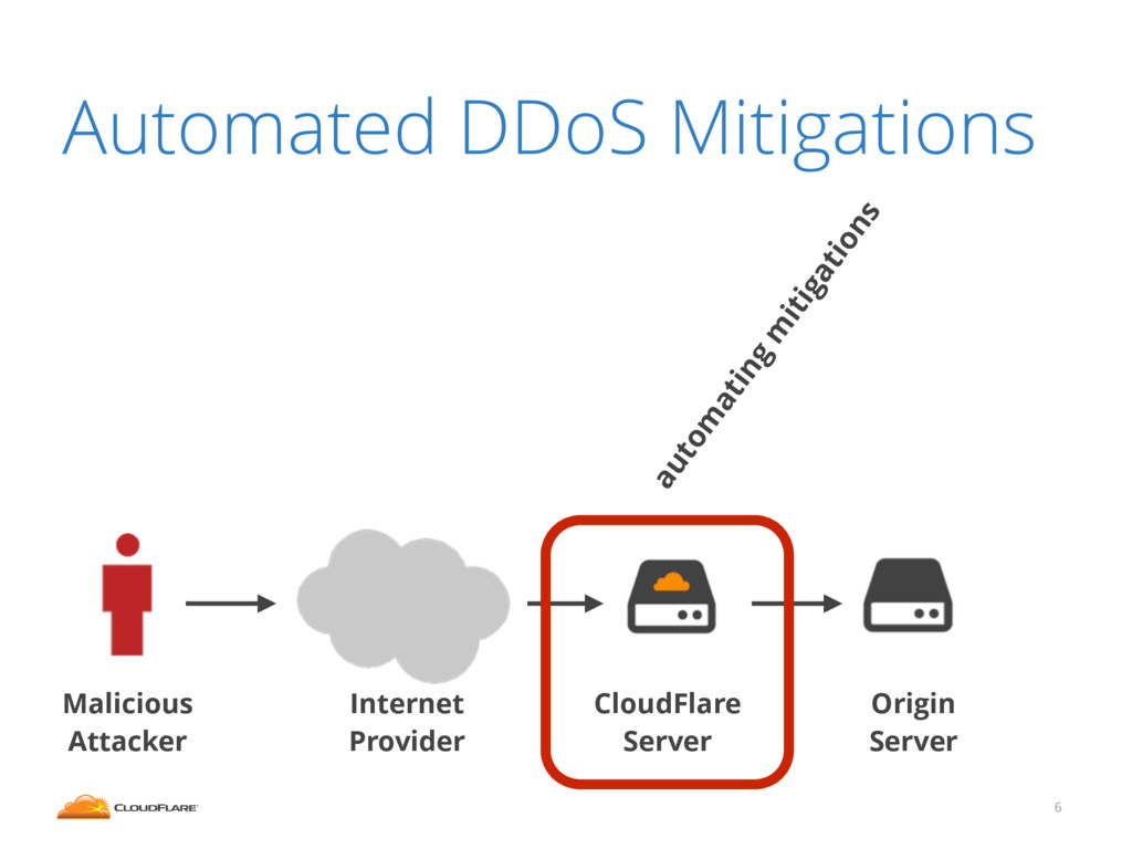 6 Automated DDoS Mitigations Malicious Attacker...
