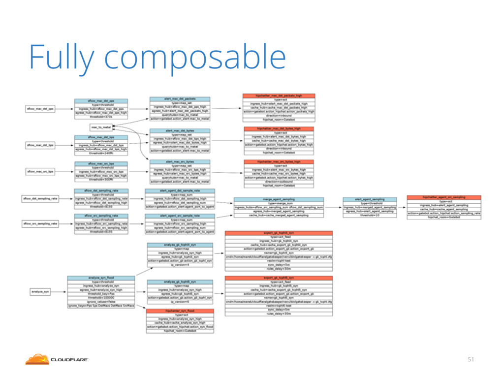 Fully composable 51