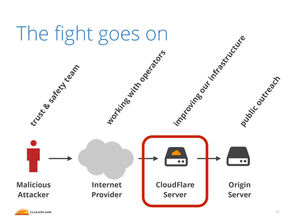 The fight goes on 57 Malicious Attacker Internet...