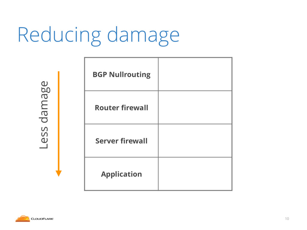 10 BGP Nullrouting Router firewall Server firewal...